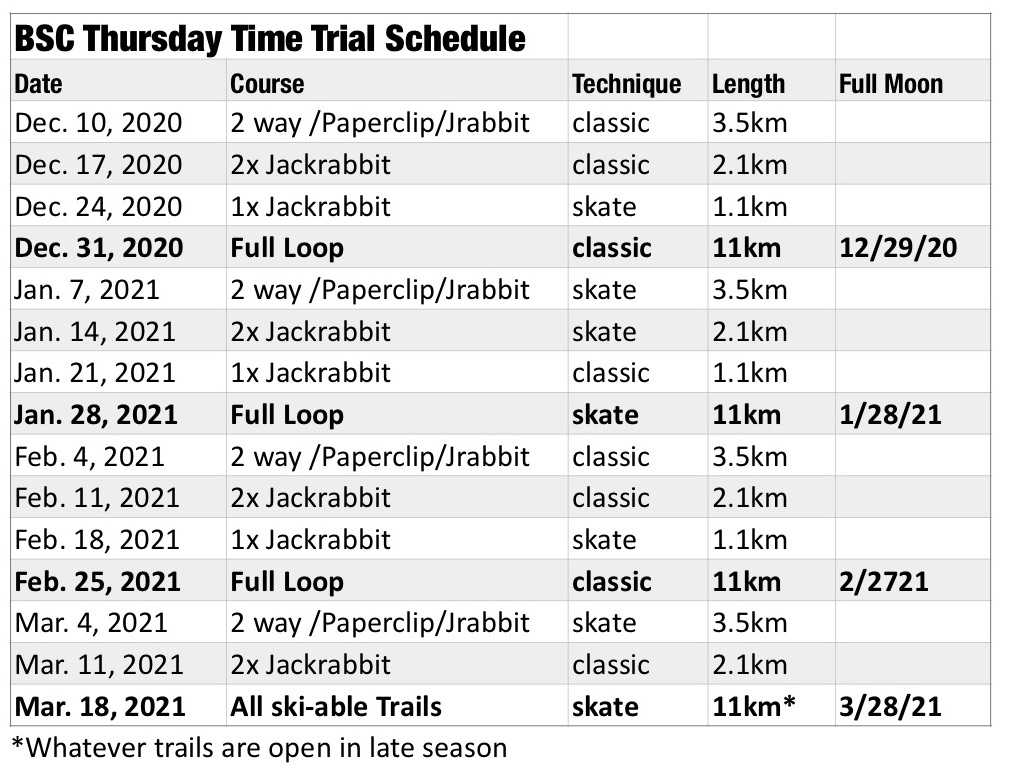 Thursday Evening Time Trials Schedule